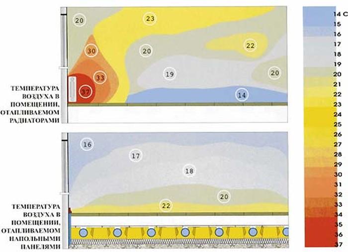 Схема конвективных потоков при радиаторном отоплении и теплых полах