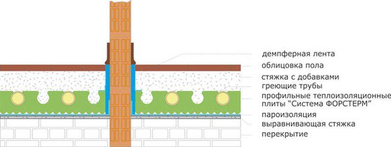 Схема пирога водяных теплых полов