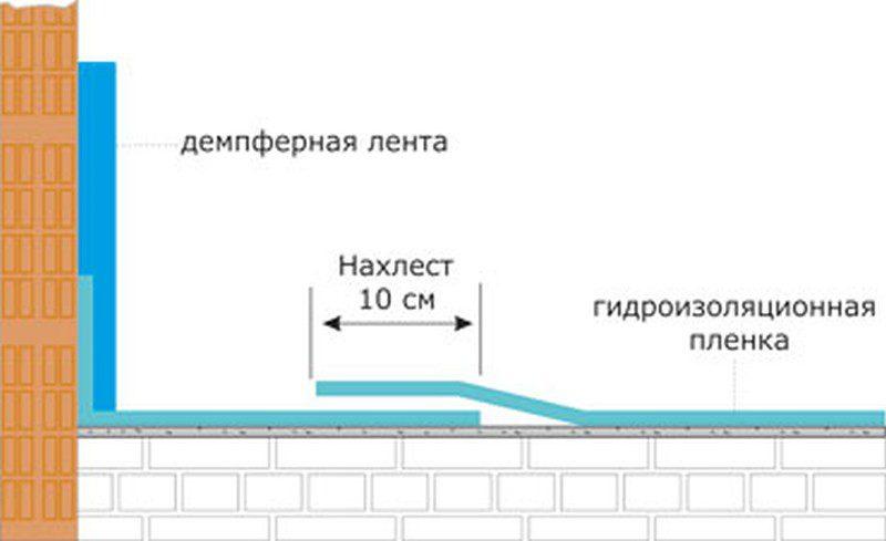 Гидро- или пароизоляционный слой