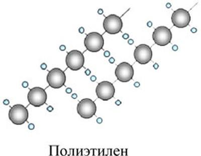 Химические связи в полиэтилене