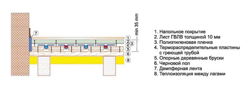 Система теплых полов на деревянном основании