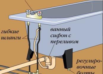 Подключение ванн и душевых