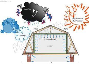 Физические процессы, происходящие в конструкциях крыш