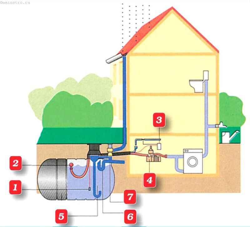 Устройство системы сбора и использования дождевой воды