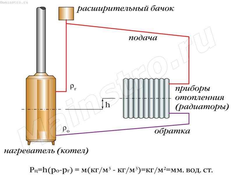Принципиальная схема отопления с естественной циркуляцией теплоносителя