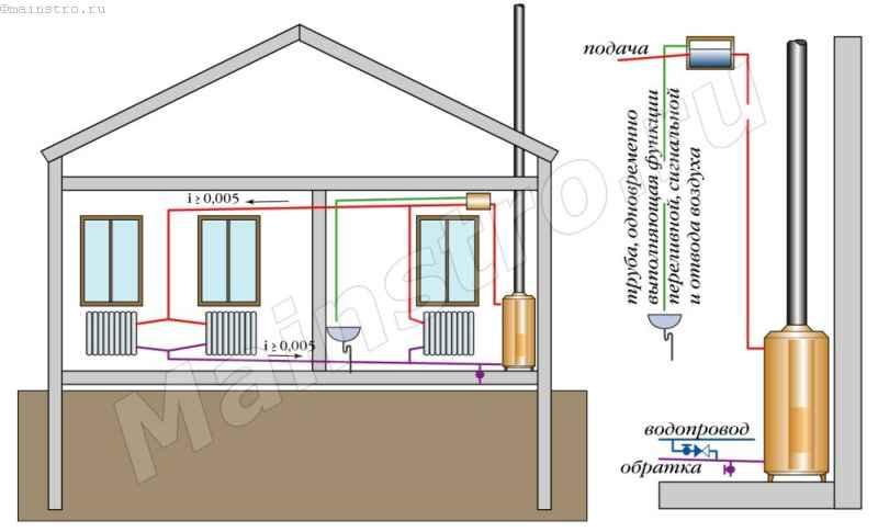 Схема квартирного отопления