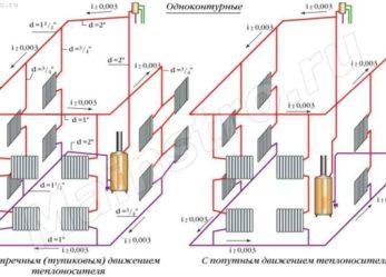 Однотрубная система с естественной циркуляцией