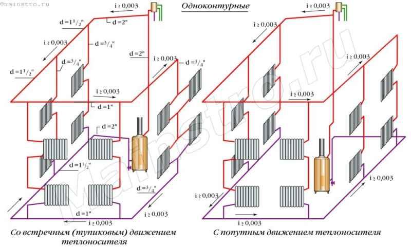 Примеры однотрубных систем отопления с верхней разводкой и естественной циркуляцией теплоносителя