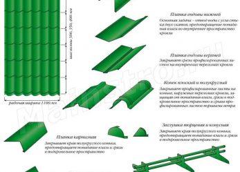 Кровли из металлочерепицы: Металлочерепица и основные доборные элементы