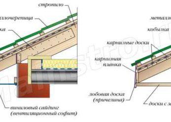 Кровли из металлочерепицы: Расчет количества листов металлочерепицы и подготовительные работы
