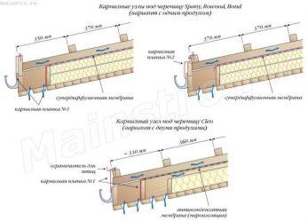 Кровли из композитной металлочерепицы: Правила установки композитной металлочерепицы