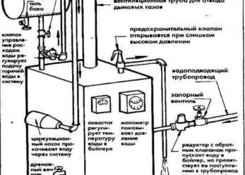 Эксплуатация современной системы водяного отопления