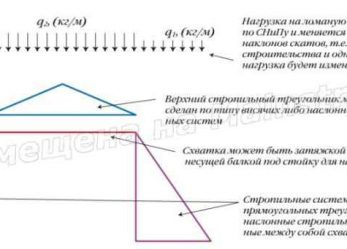 Конструктивные схемы мансардных стропильных систем