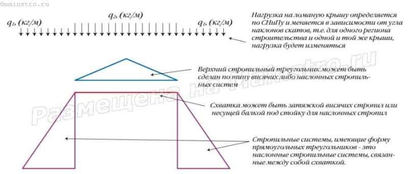Принципиальная схема несущей конструкции мансардной (ломаной) крыши