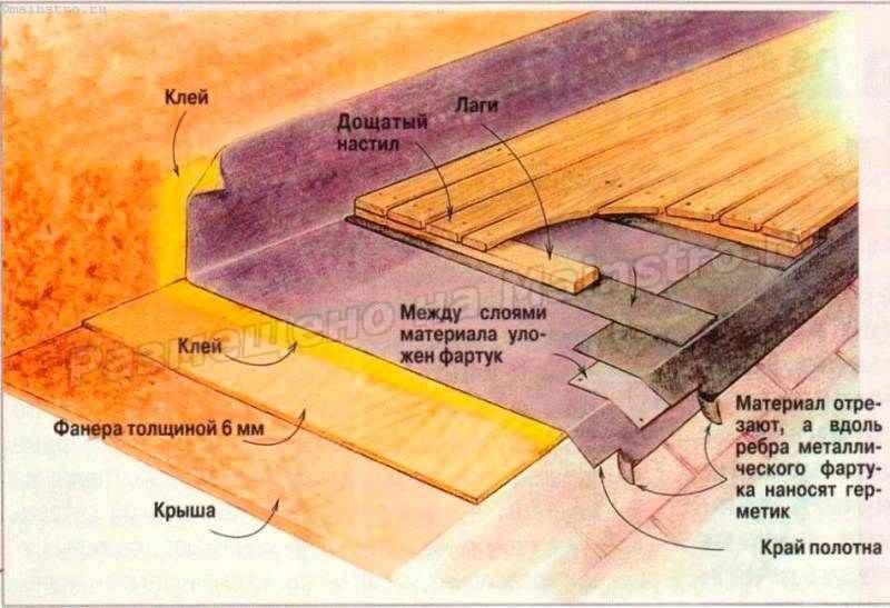 Настилка полностью приклеиваемого покрытия. Полотно кровельной мембраны приклеивают к основанию крыши и парапетам специальным составом. Настил пола веранды прикреплён к лагам, свободно лежащим на полосках материала.