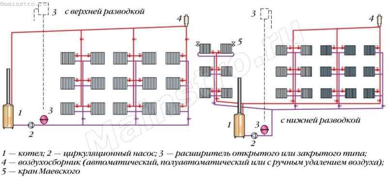 Схемы двухтрубных систем отопления с насосной циркуляцией воды с верхней и нижней разводкой подающего трубопровода