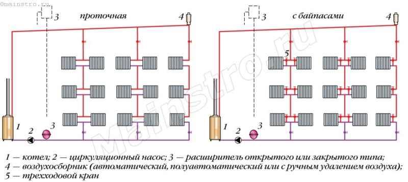 Схемы однотрубных систем отопления с насосной циркуляцией воды с проточным движением воды и через байпасы
