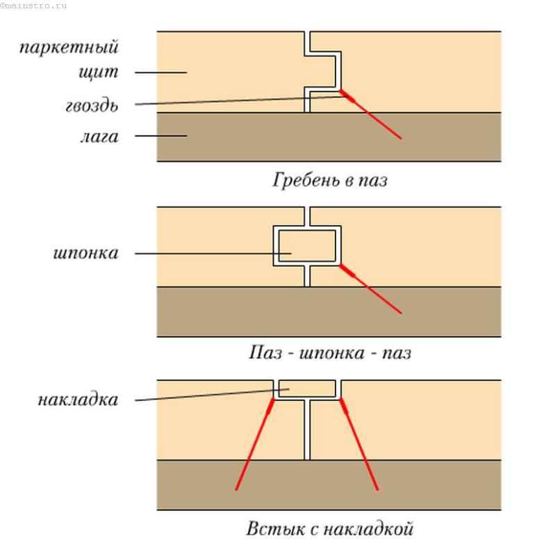 Различные способы крепления щитовых паркетных элементов