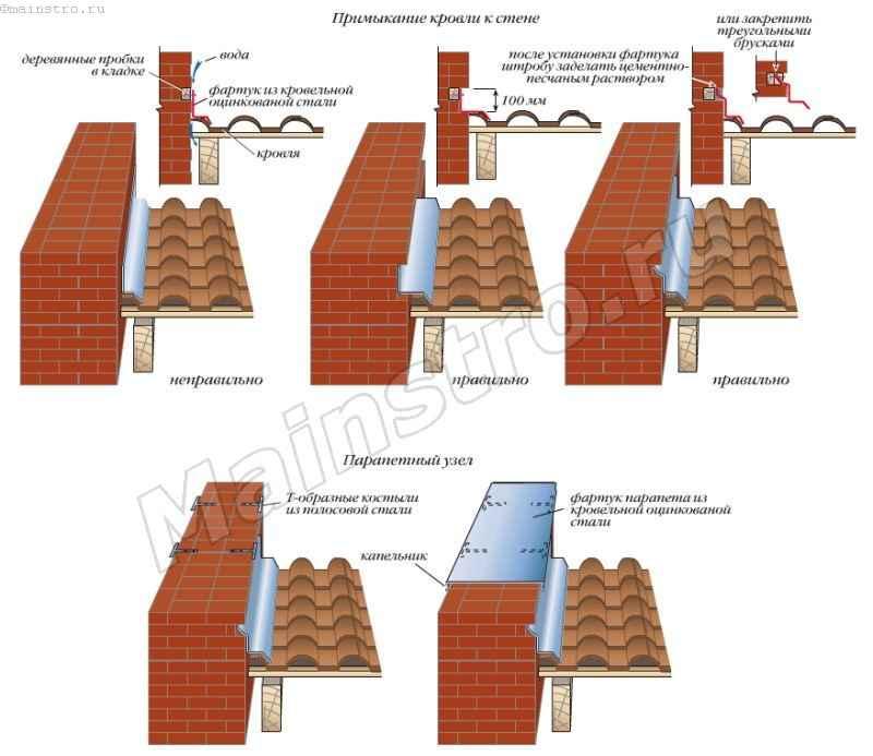 Традиционные решения узлов примыкания кровель к стенам и парапетам