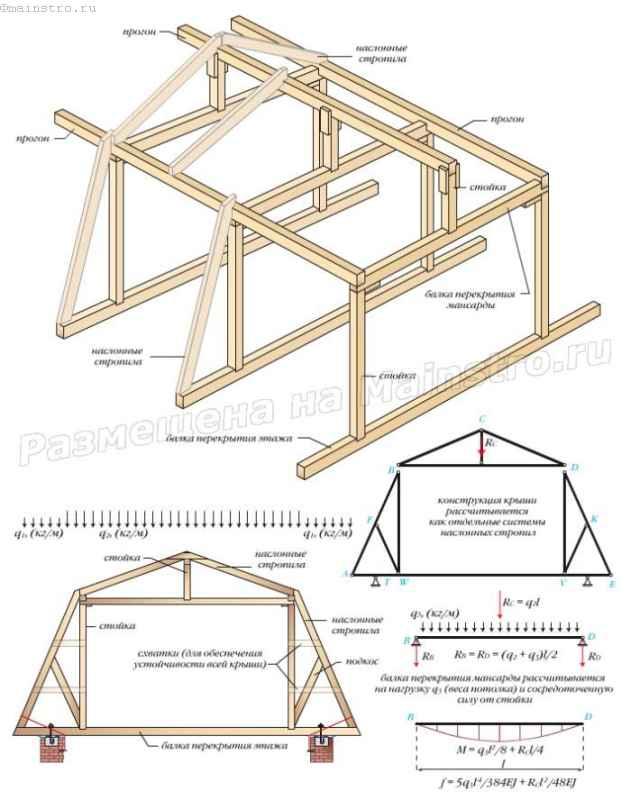 Мансардные крыши как сделать своими руками
