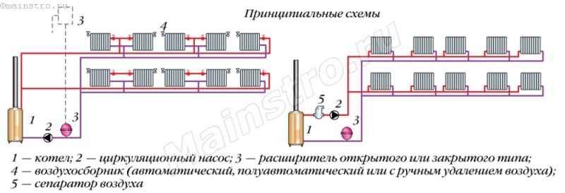 Схемы систем отопления с двухтрубными горизонтальными разводками