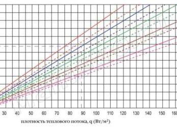 Предварительный расчет теплового контура напольного отопления