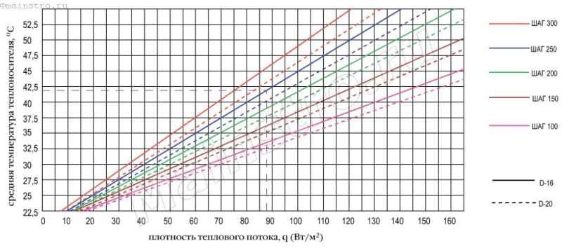 График зависимости удельного теплового потока от средней температуры воды в металлопластиковых трубах