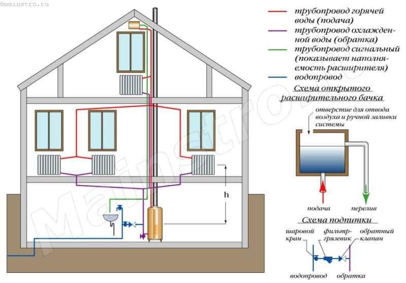 Схема двухтрубной системы отопления с верхней разводкой и естественной циркуляцией теплоносителя