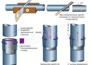 Раструбное соединение труб с уплотнительным кольцом
