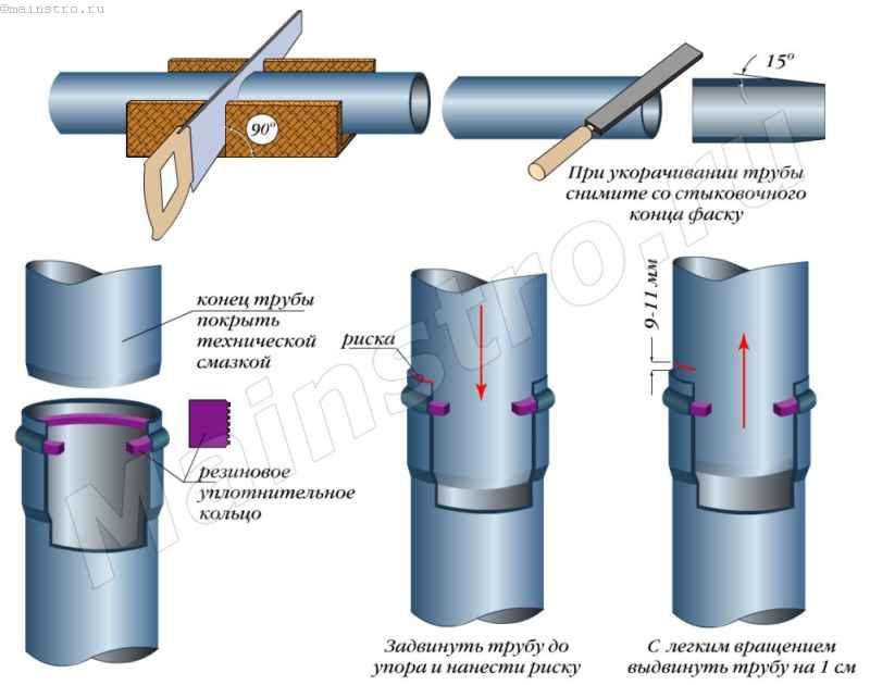Соединение канализационных труб раструбом с уплотнительным кольцом