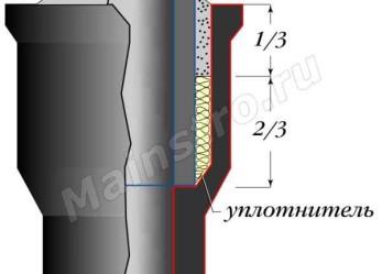 Раструбное соединение труб без уплотнительных колец