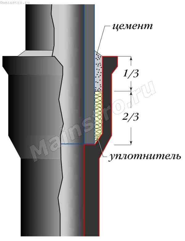 Соединение канализационных труб раструбом без уплотнительных колец