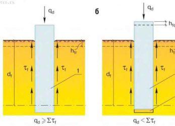 Пучинистый грунт – как делать фундамент?