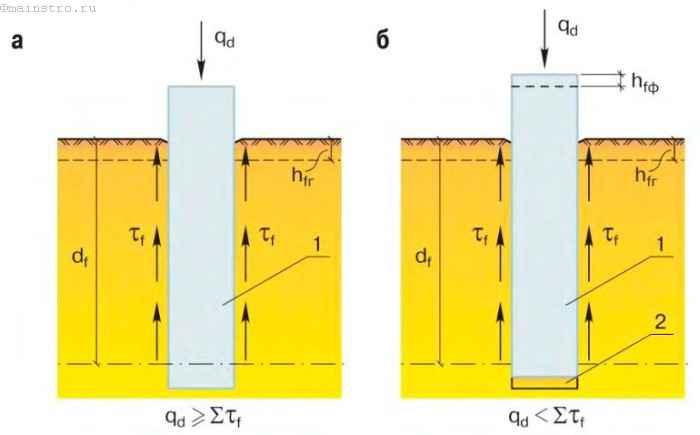Условие надёжного устройства фундаментов в пучинистых грунтах