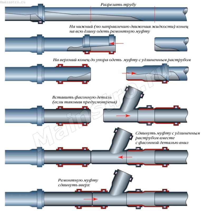 Установка ремонтных муфт на канализационные трубы