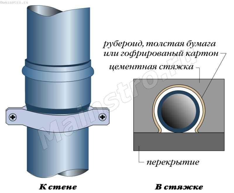 Крепления канализационных труб