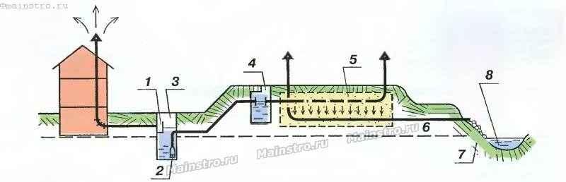 Канализация в частном доме с высокими грунтовыми водами своими руками