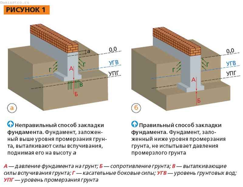 Закладка фундамента - схема