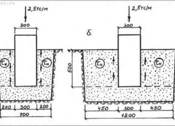 Глубина заложения фундамента малоэтажного дома