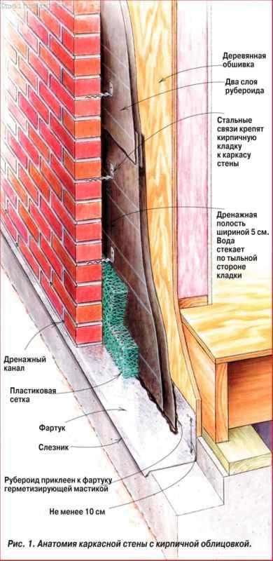 Анатомия каркасной стены с кирпичной облицовкой