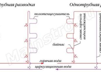 Централизованные системы горячего водоснабжения