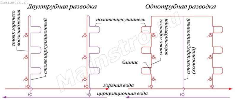Схемы разводки горячего водоснабжения в централизованных системах