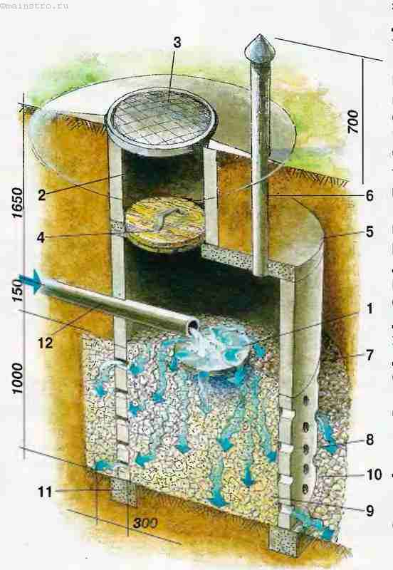 Выгребная яма в глинистой почве