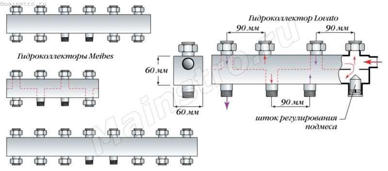 Гидроколлекторы немецкой фирмы «Meibes» и итальянской — «Lovato»