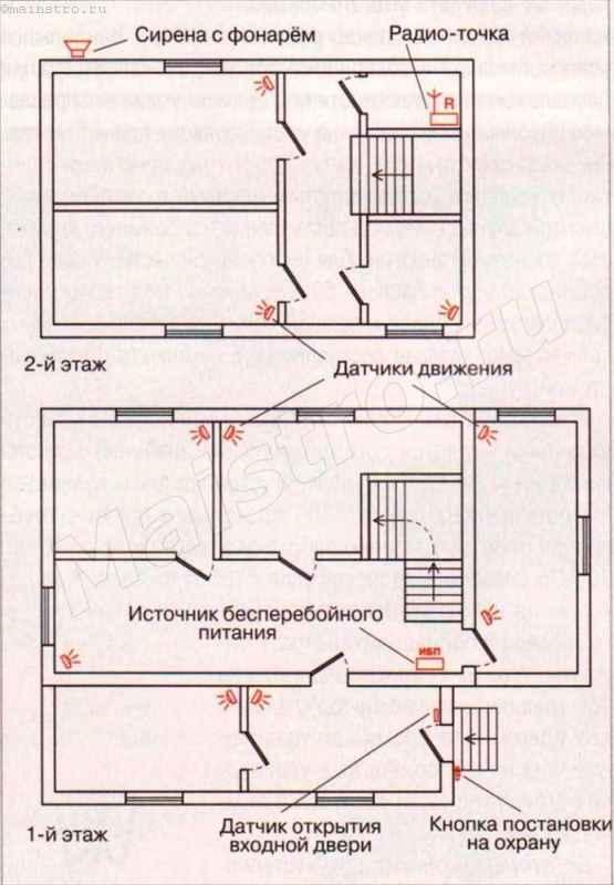 Поэтажные планы дома и места установки основных элементов охранного комплекса