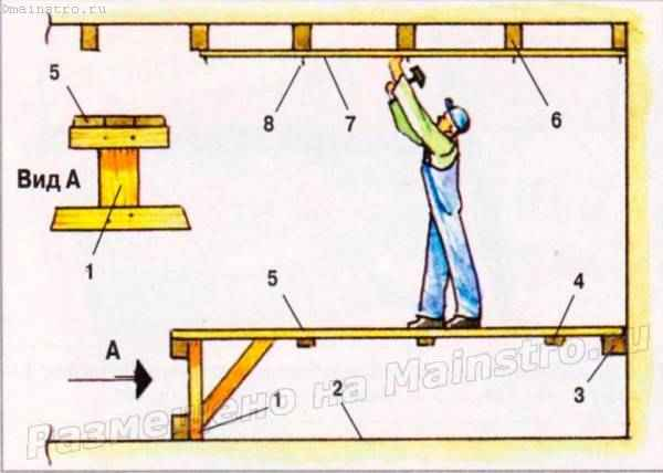 Схема организации работ при обшивке потолка