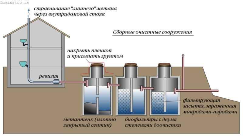 Септик: схема очистного сооружения с дополнительной очисткой стоков