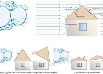 Ветровая нагрузка.Нагрузки, действующие на несущую конструкцию скатных крыш
