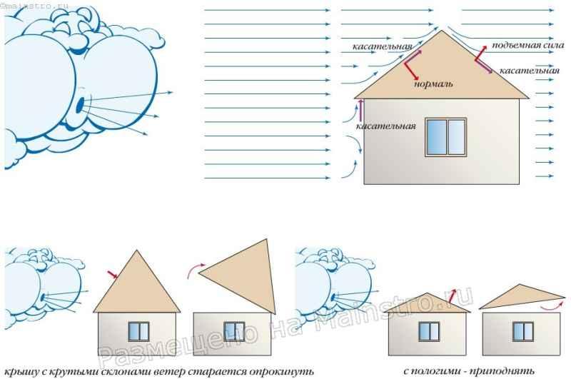 Ветровые нагрузки, возникающие от давления воздушных масс