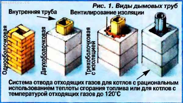 Расположение дымовой трубы относительно конька крыши